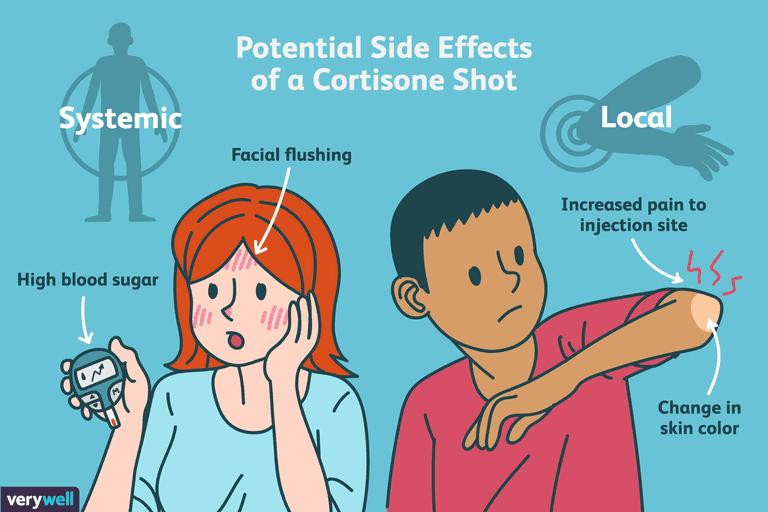 Utiliser des injections de cortisone pour l'inflammation