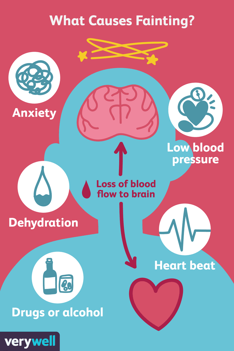 ÉVanouissement: causes, symptômes, traitement et prévention